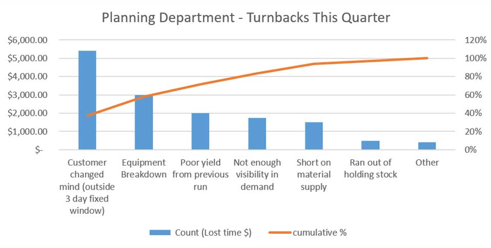 lean root cause analysis tool: pareto-chart-example