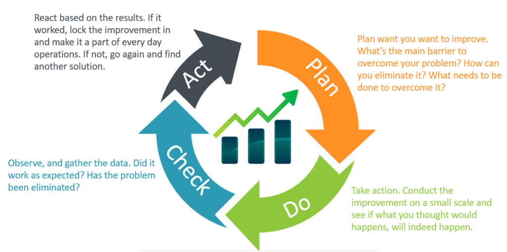 pdca cycle with notes
