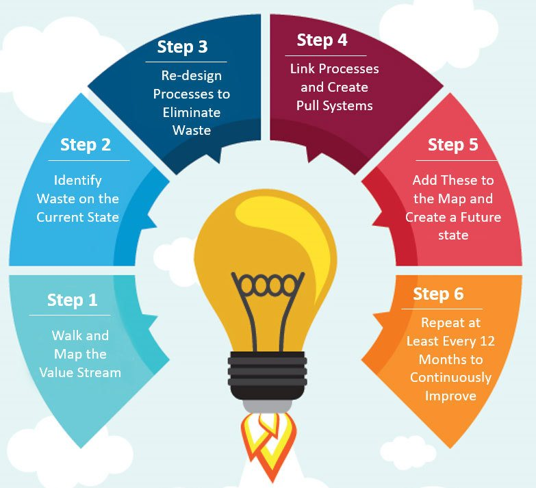 6-golden-steps-to-Value-Stream-Mapping