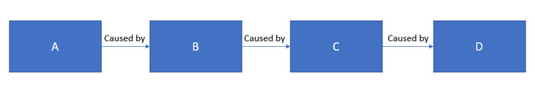 Cause-and-effect-chain