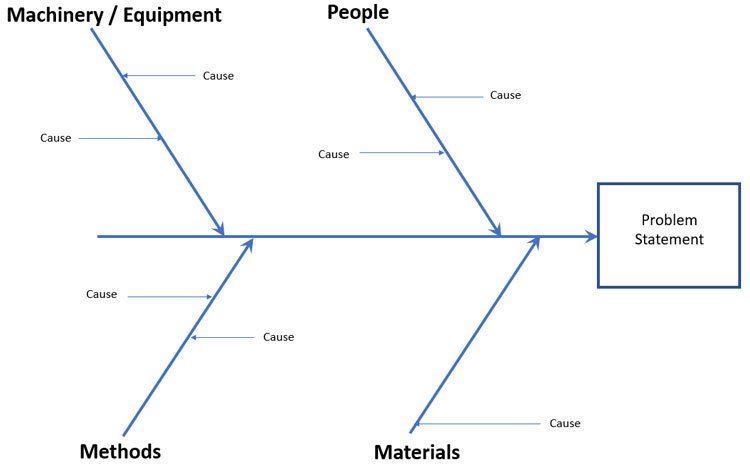 Fishbone Diagram with Causes