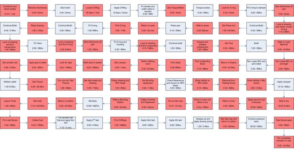 Current State Process Map - Before Metrics