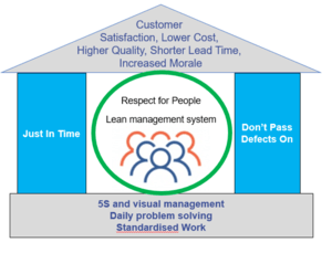 What are the lean principles to sustain change? the house of lean