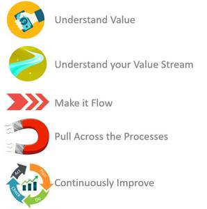 Lean Manufacturing Explained: 5-principles-of-lean