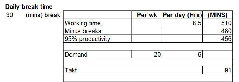 how to increase production of a product: Understand Takt Time