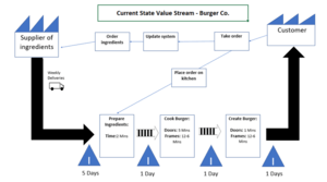 Lean Manufacturing Explained: current state vsm - burger co.