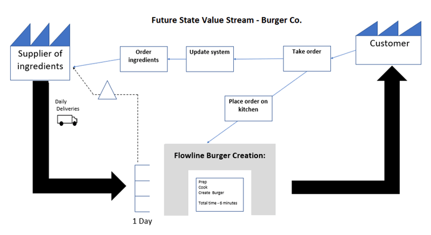 Lean Manufacturing Explained: future state VSM - burger co.