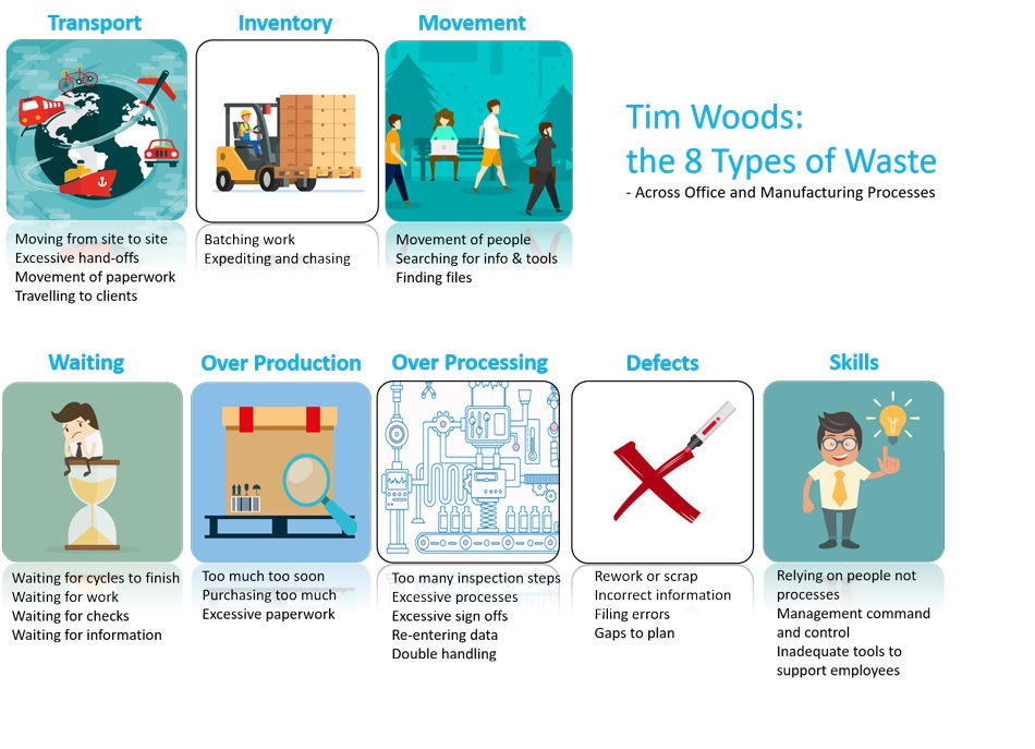 The 8 Types of Waste