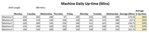 machine uptime tracker