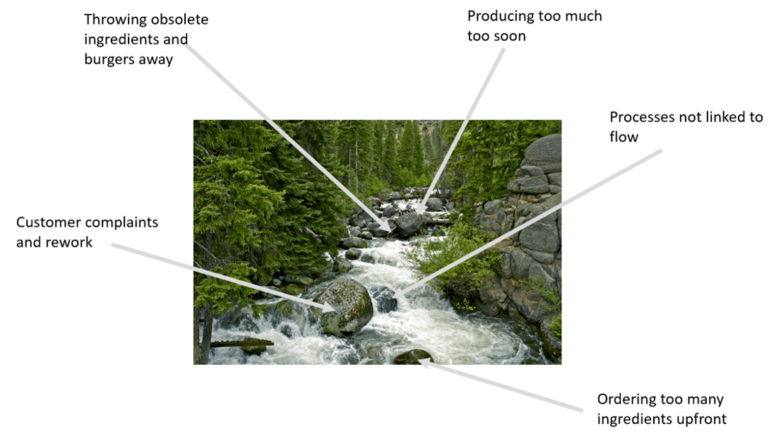 Lean Manufacturing Explained: value stream and mountain stream analogy with waste