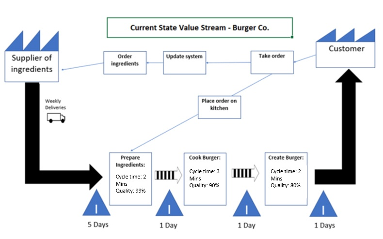 Burger-Co.-Example-Value-Stream-Map