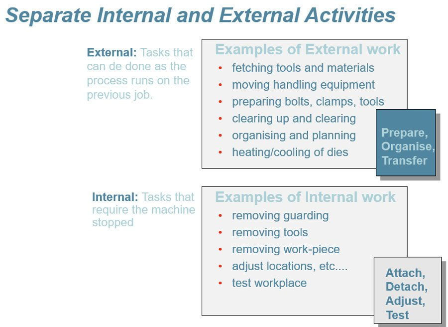 Internal-to-External-Activities