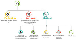 5S-Lean-Manufacturing-Standardise-Phase-1