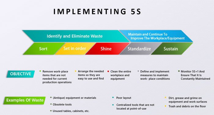 5S Lean Manufacturing: How To Implement It For Success