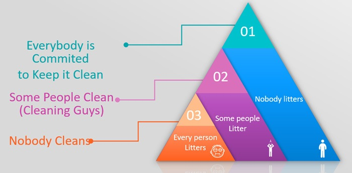 5S Cleaning hierarchy