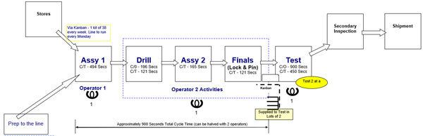 Lean standard work-map the process