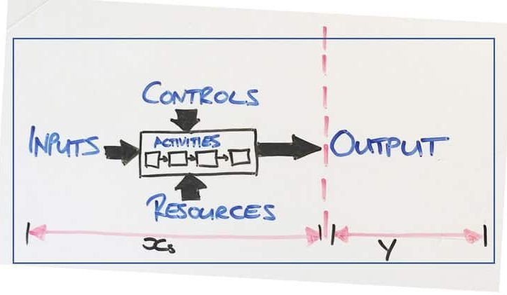 Six Sigma: Inputs-and-Outputs