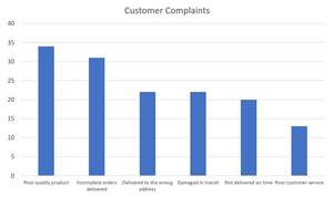 The Pareto Rule customer-complaints-chart